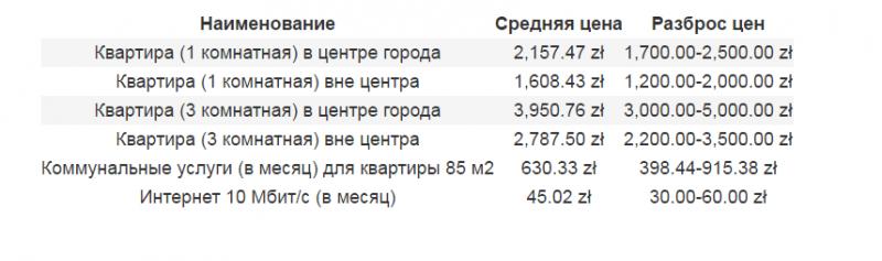 цены аренда.png